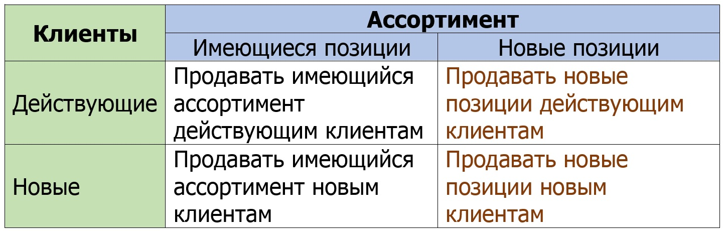 Вводить ли новые позиции в ассортимент компании? 13 критериев для проверки целесообразности расширения ассортимента.