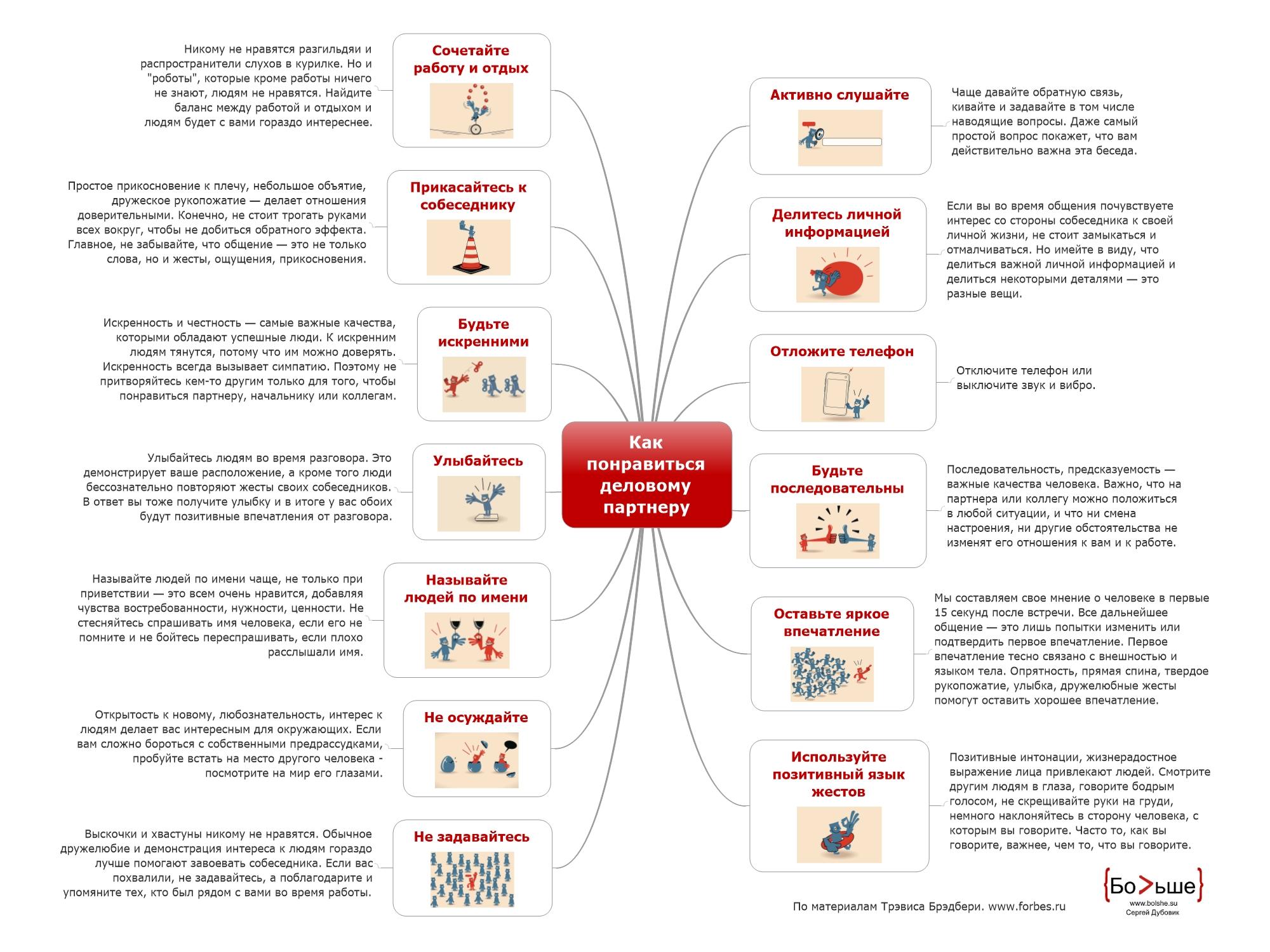 Предлагаю вашему вниманию шпаргалку — интеллект-карту, которая содержит основные рекомендации для того, чтобы произвести на делового партнёра выгодное впечатление.
