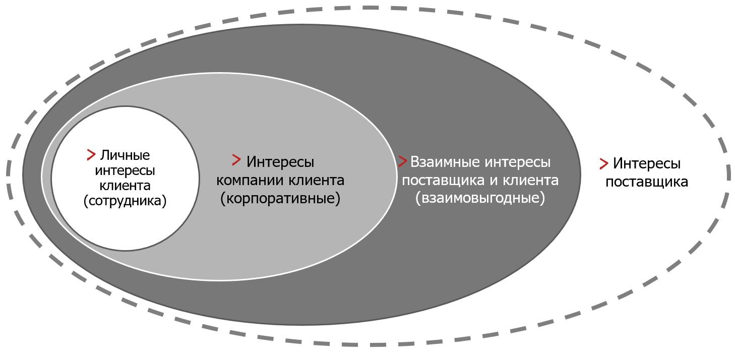 Косвенные данные как инструмент выявления потребностей клиентов и немного практики КГБ по раскрытию чужих агентов.
