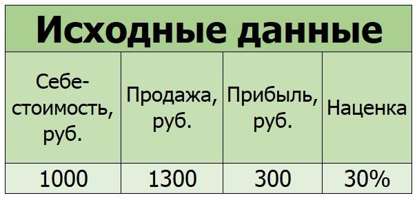 Пример расчета бонусов и скидок