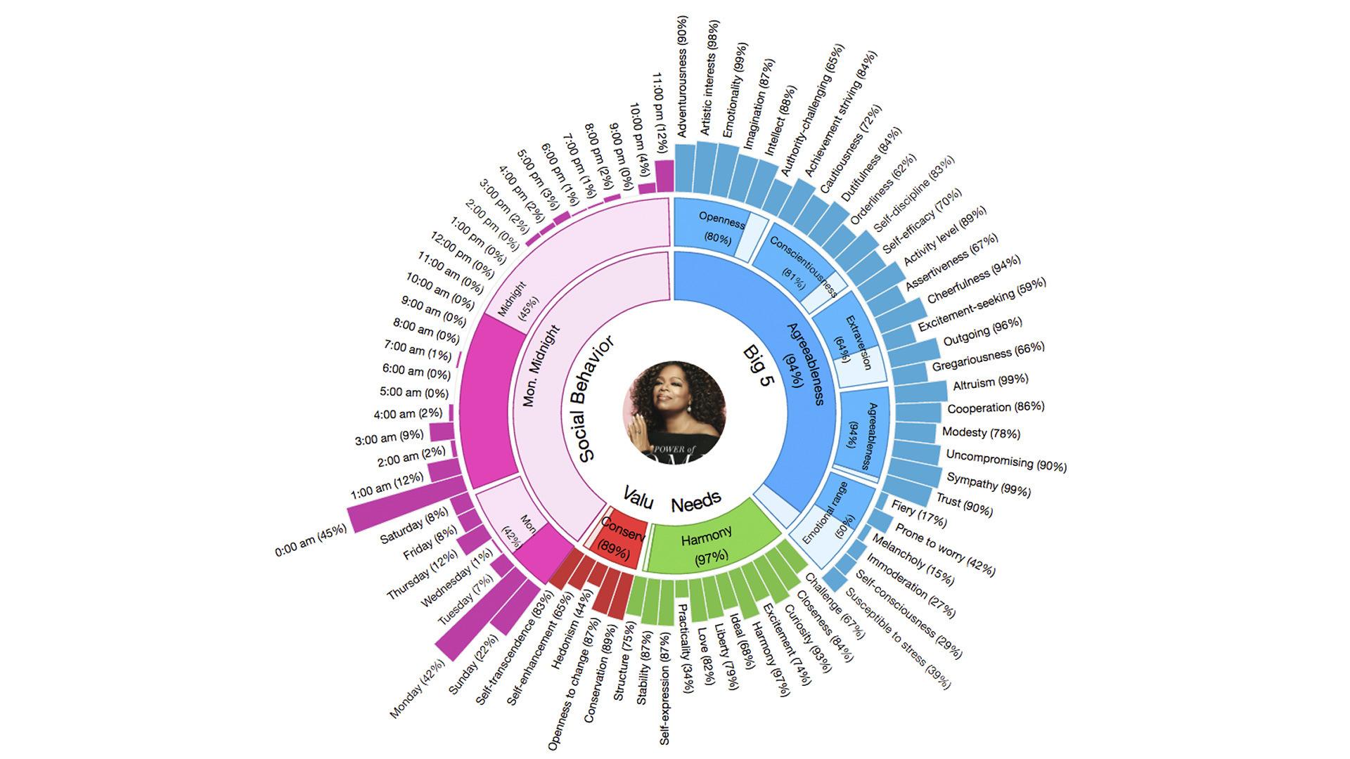 Например, IBM сейчас активно развивает Watson Personality Insights. Ватсон от IBM умеет определять личность людей по их текстам: черты характера, настроение, увлечения. Например, компания Equals 3 использовала сервис для построения детальных психологических портретов целевой аудитории, используя данные из соцсетей. Будущее за персонализацией. Всё, что ты лайкаешь может быть использовано для тебя, против тебя и вместо тебя.