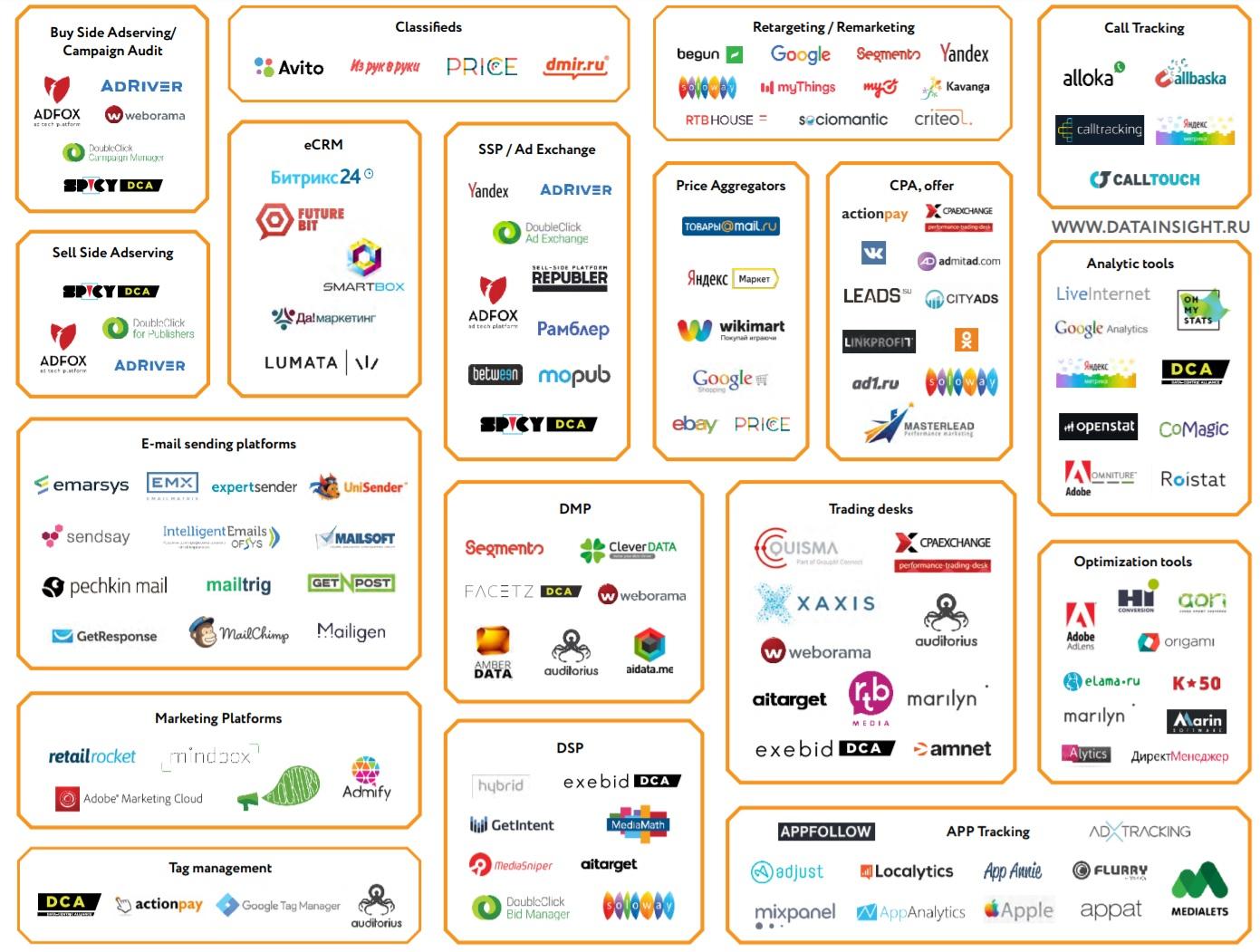 Технологическая карта performance marketing