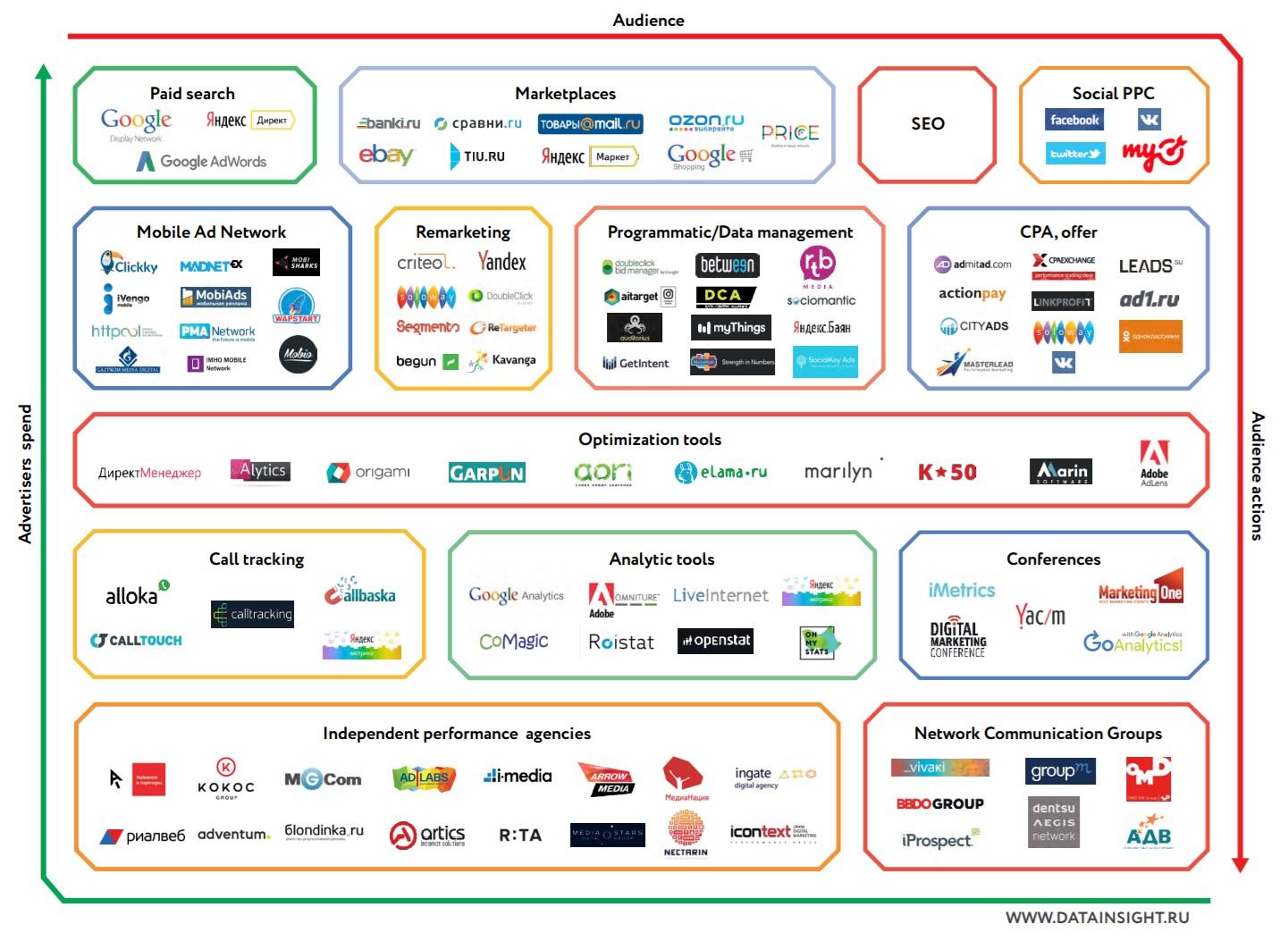 Экосистема performance marketing в России