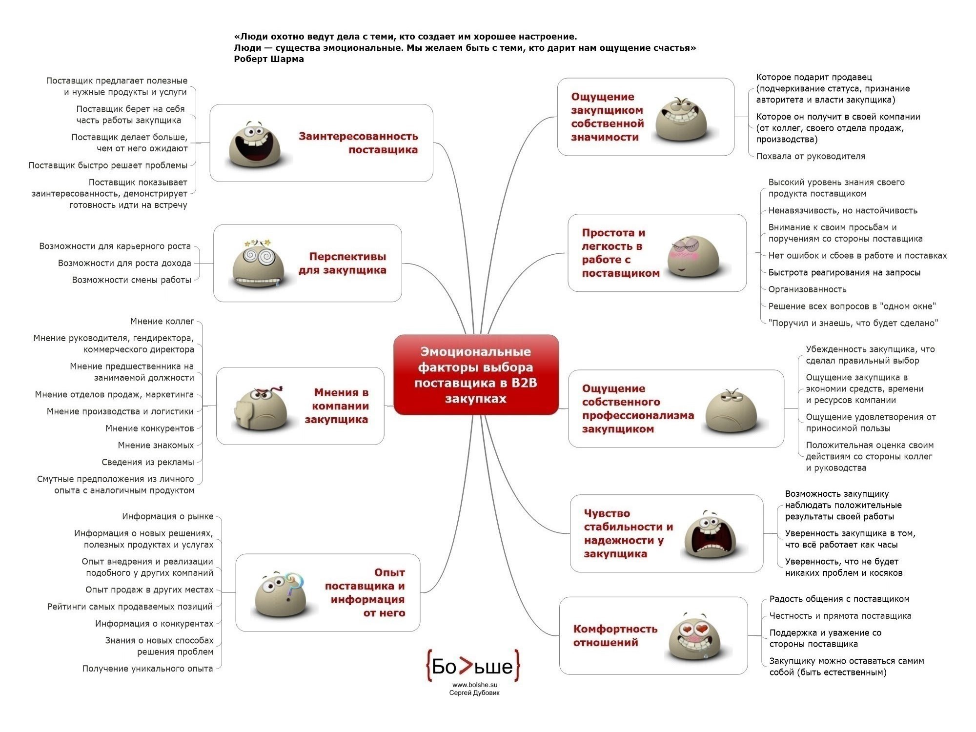Эмоциональные факторы выбора поставщика в B2B продажах