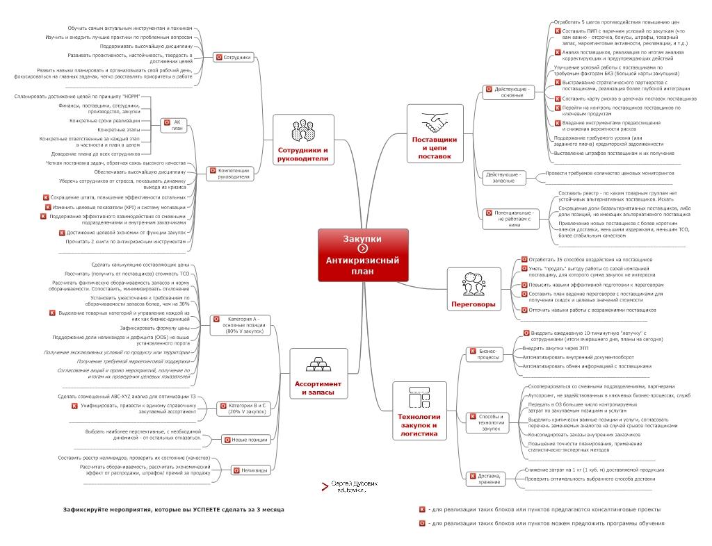 Карта с антикризисным планом. Возьмите её за основу, чтобы получился понятный и реалистичный список дел, который приведет вас к нужным результатам
