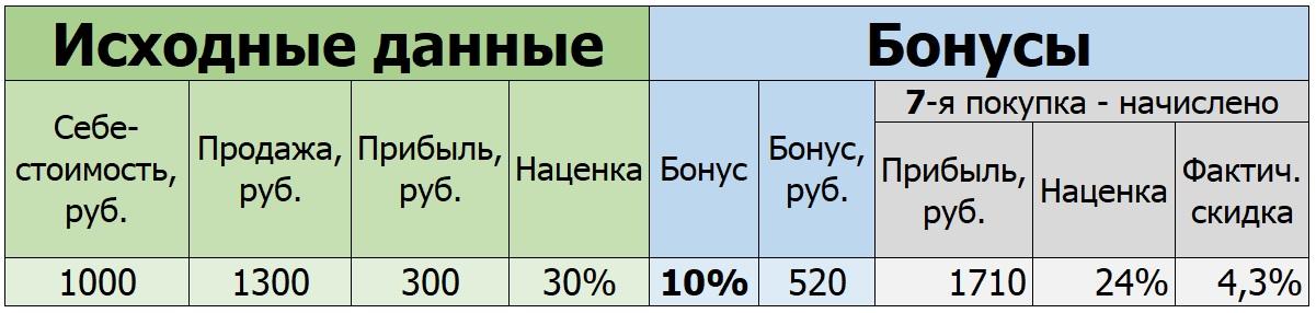 Как посчитать выгодность скидки и бонуса. Что лучше бонус или скидка?