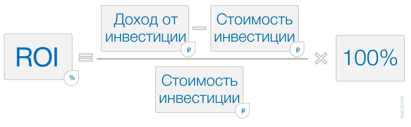 Модель категорий привлекательности скидок (МКПС) Сергея Дубовика