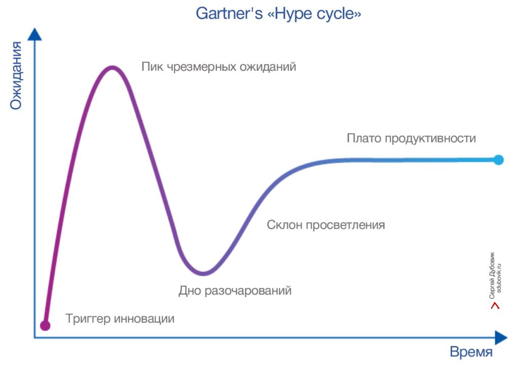 На текущий момент в Росси классические тренинги плавно перекочевали по кривой Hype cycle (Цикл хайпа) в зону преодоления недостатков. E-learning сместилось правее пика чрезмерных ожиданий.  25 лет назад консалтинговая компания Gartner сформулировала «Hype cycle» – график известности, зрелости технологий. На нем представлены этапы, которые проходят технологии от своего появления до устойчивого применения. Кстати, именно Gartner ввели в употребление понятие ERP и методику оценки поставщиков – «магический квадрант».  Про большинство технологий (и даже про некоторые методики, торговые марки,