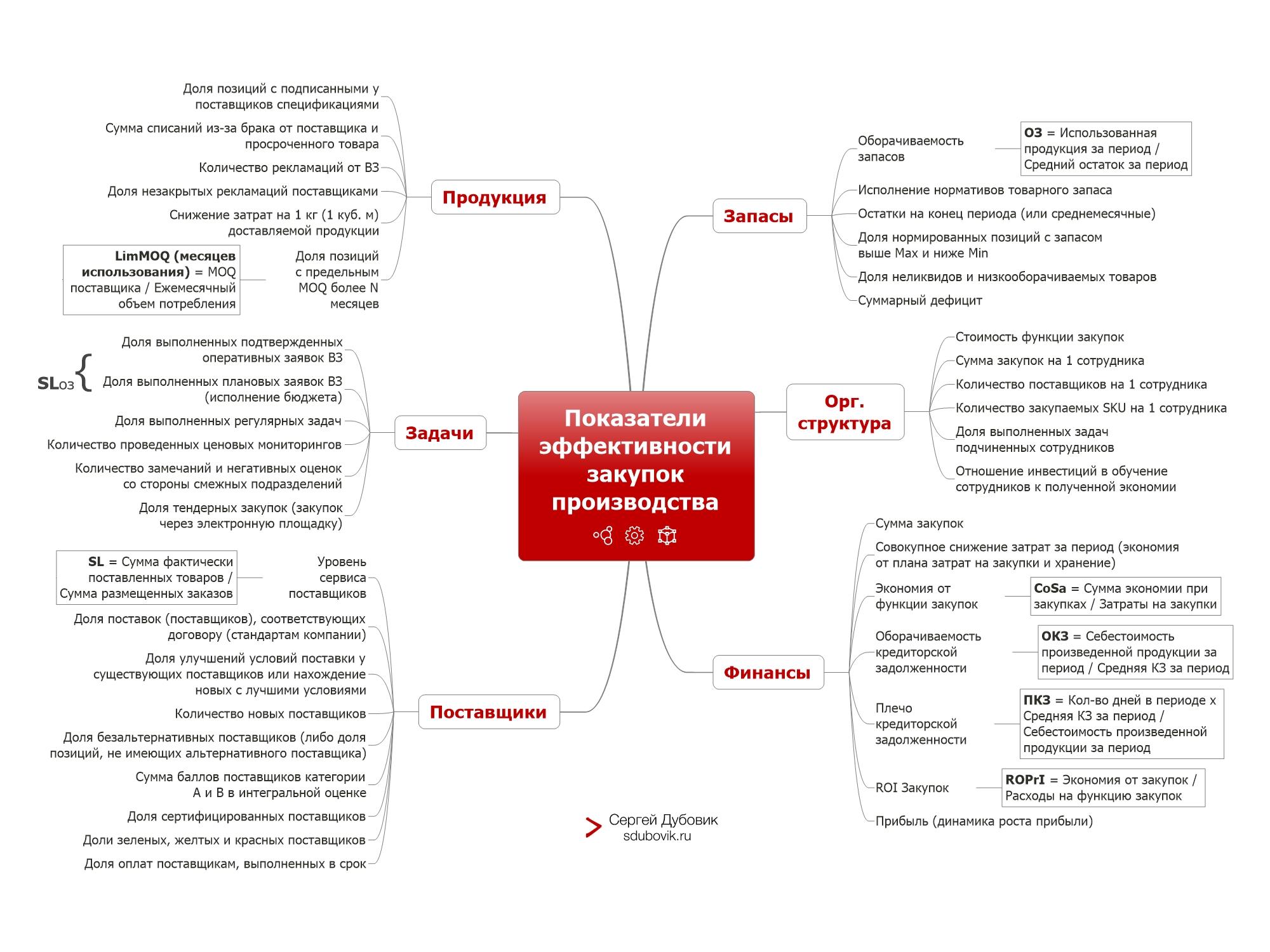 Показатели эффективности отдела закупок. Интеллект-карта