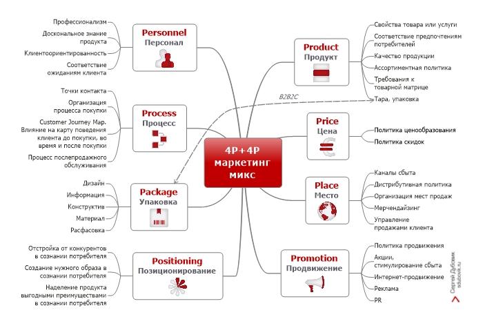 4P 4Р маркетинг микс.
