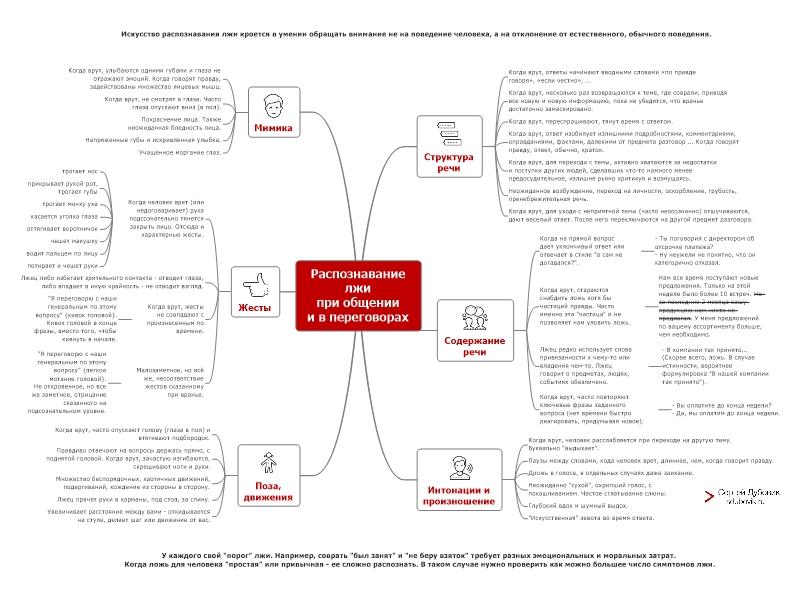 Распознавание лжи в переговорах и в общении. Mind map (интеллект-карта)