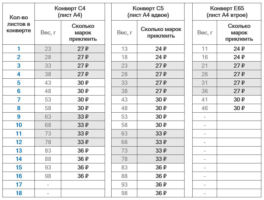 Таблица стоимости отправки писем по России