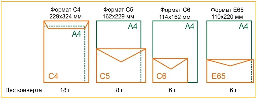 Сколько стоит отправить простое письмо почтой России. Сколько клеить марок на конверт. Размер конвертов, Вес конвертов