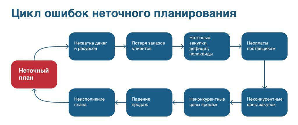 Цикл ошибок неточного планирования. Сергей Дубовик