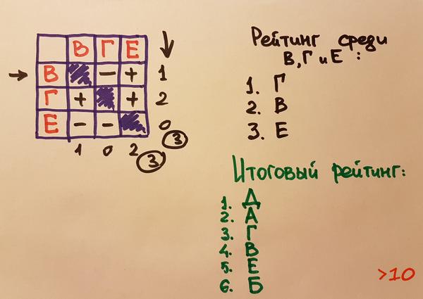 Метод сравнения, метод парного сравнения, пан или пропан, как сделать трудный выбор