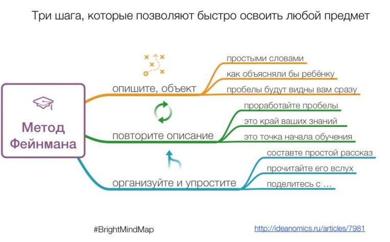 Обучение. Метод Фейнмана.