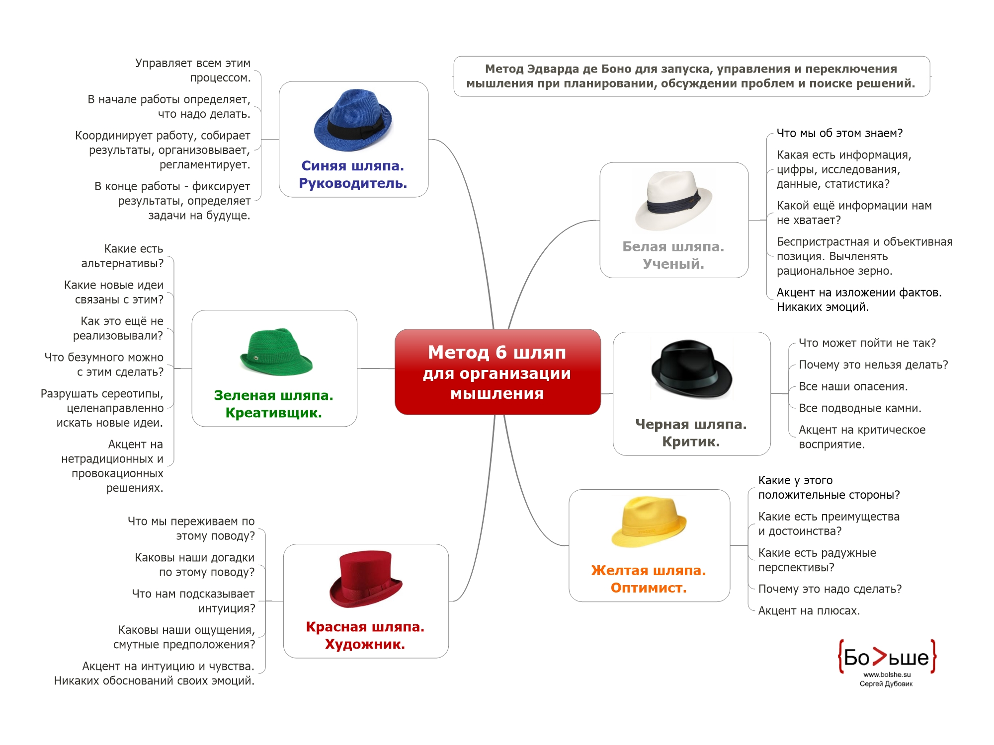 6 шляп мышления, шесть шляп мышления, метод Эдварда де Боно, шляпы Боно, метод организации мышления, методы развития интеллекта, методы развития креативности, Six thinking hats
