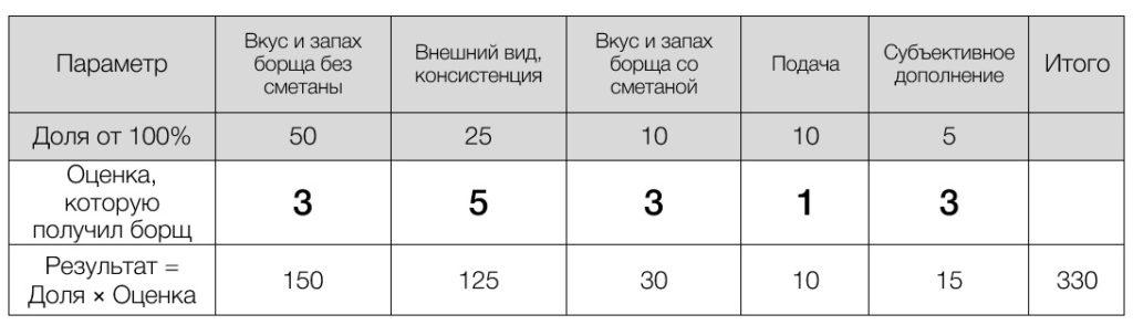 Считаем количество баллов интегральной оценки борща Необходимо рассчитать итоговый результат интегральной оценки. Для этого нужно умножить долю каждого параметра на полученную оценку, затем сложить полученные значения. Например, приведен результат для борща одного из ресторанов в Кирове. Борщ получил итоговый результат в 330 баллов из 500. Уровень «нормального» борща.