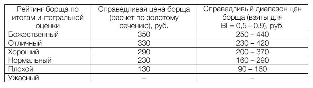 Используя индекс борща, можно дать оценку тому, какой должна быть «справедливая» цена за тарелку борща. Если давать оценку справедливой стоимости по «золотому сечению борща» (когда индекса борща BI = 0,7), можно сказать, что для этого значения BI будет справедливой ценой за тарелку. Так как диапазон индексов борща BI от 0,5 до 0,9 можно назвать оптимумом, примем, что именно в нем лежит справедливый диапазон цен.