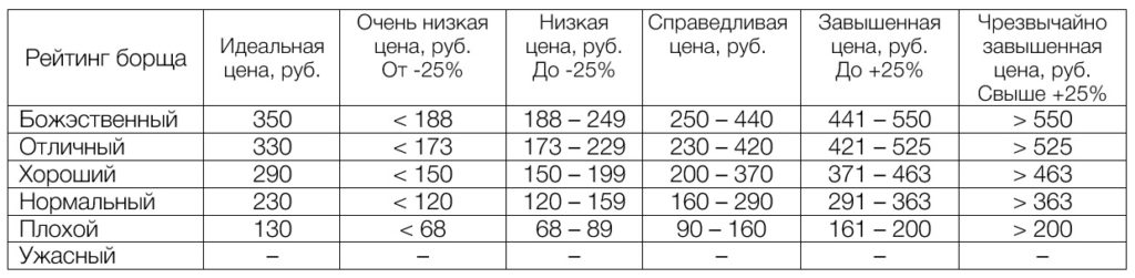 цена на борщ, стоимость борща