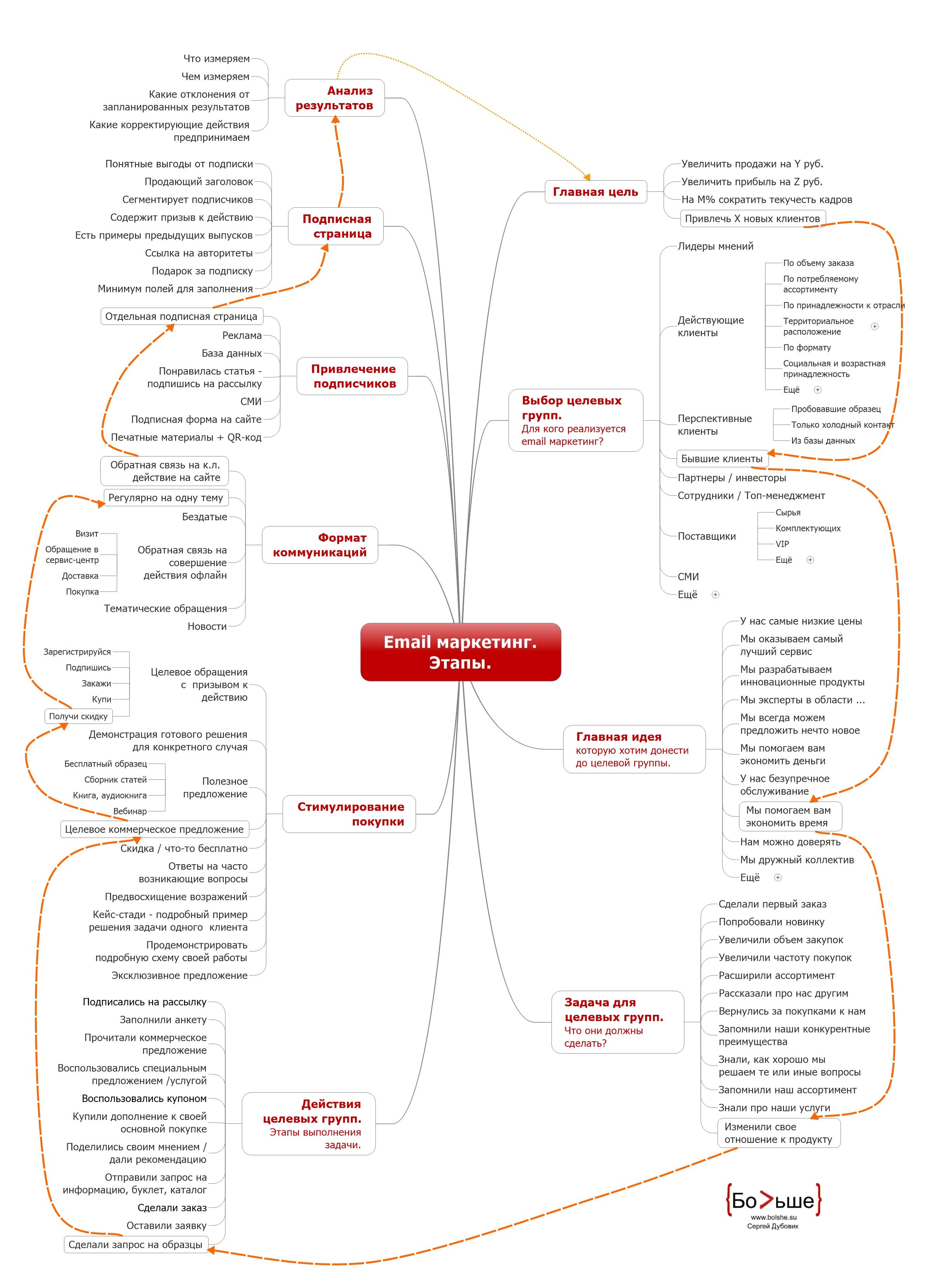 Email маркетинг. Этапы реализации.