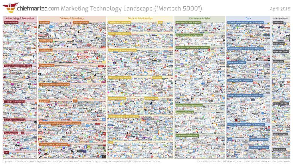 Marketing Technology Landscape 2018